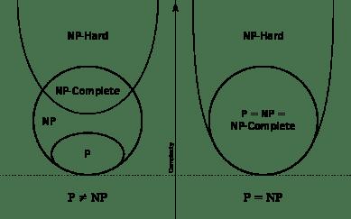Inclusión de clases de complejidad computacional en función de si P=NP