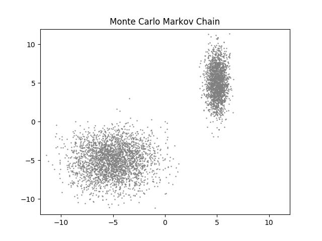 Monte Carlo cadena de Markov