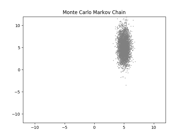 Monte Carlo cadena de Markov 2