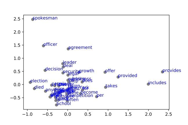 Visualización PCA de Word Embeddings