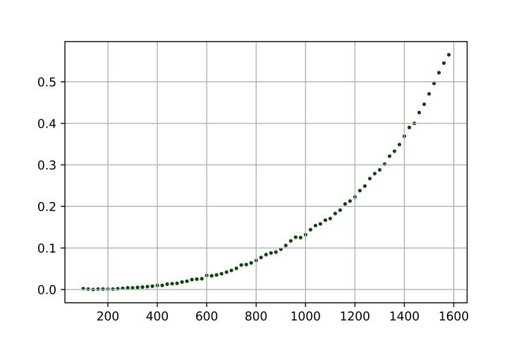 Complejidad multipliación de matrices