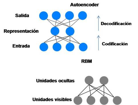 Autoencoder, RBM.